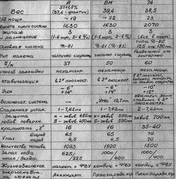 «Объект 450» - средний танк (проект) AmpPu