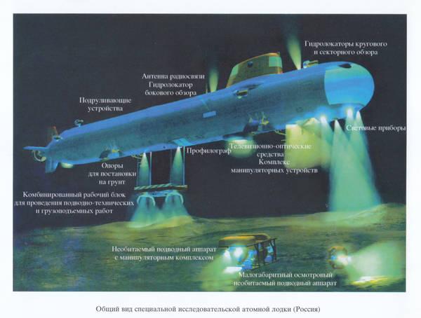 Проект 1910 «Яуза» («Кашалот») - атомная глубоководная станция JFtyC