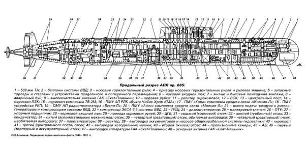 Авария АПЛ К-278 «Комсомолец» в Норвежском море 7 апреля 1989 г. ZCRnE
